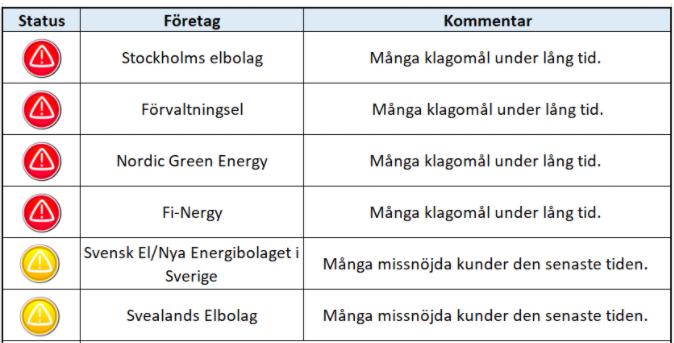 Energimarknadsinspektionens klagomålinformation