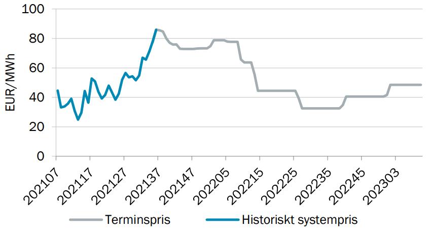 Systempris på el V36